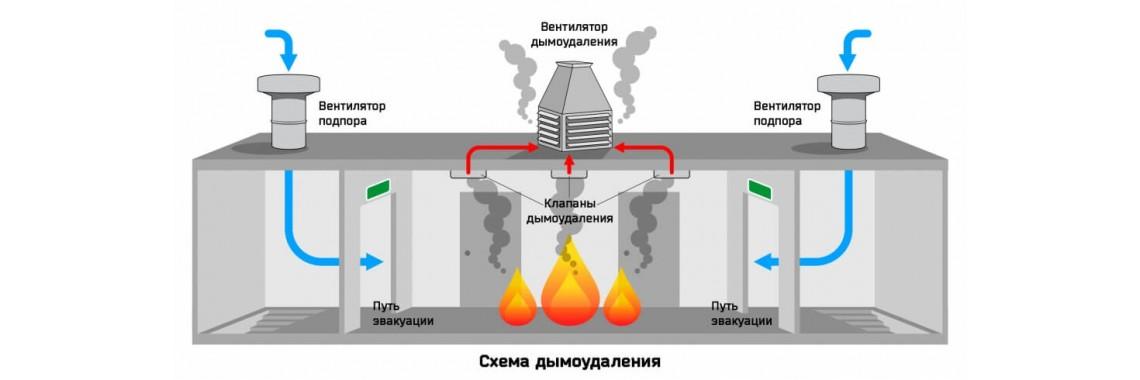 Шкаф управления вентилятором дымоудаления ШУ-ДУ