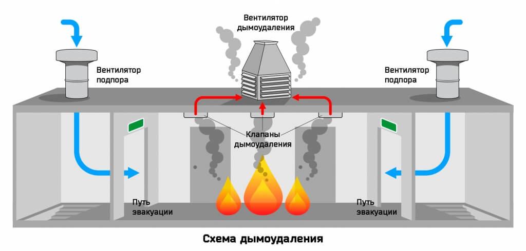 Схема дымоудаления и подпора воздуха